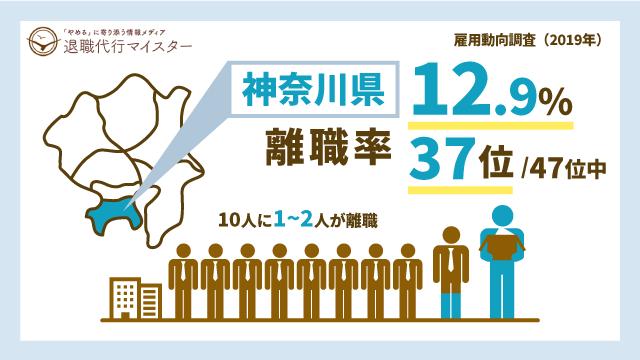 神奈川県 離職率 12.9% 37位/47位中 10人に1~2人が離職