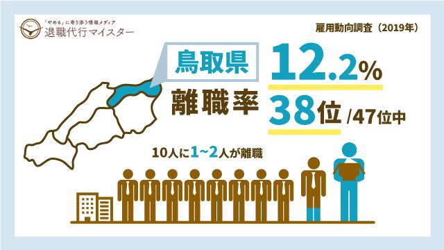 鳥取県 離職率 12.2% 38位/47位中 10人に1~2人が離職