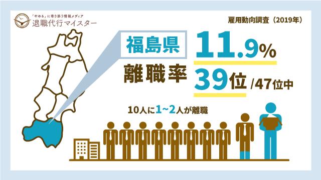 福島県 離職率 11.9% 39位/47位中 10人に1~2人が離職
