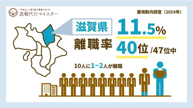 滋賀県 離職率 11.5% 40位/47位中 10人に1~2人が離職