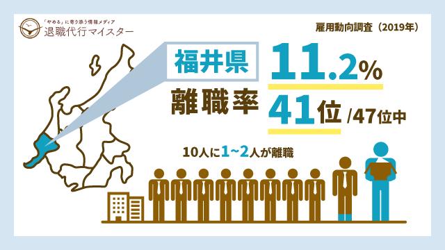 福井県 離職率 11.2% 41位/47位中 10人に1~2人が離職