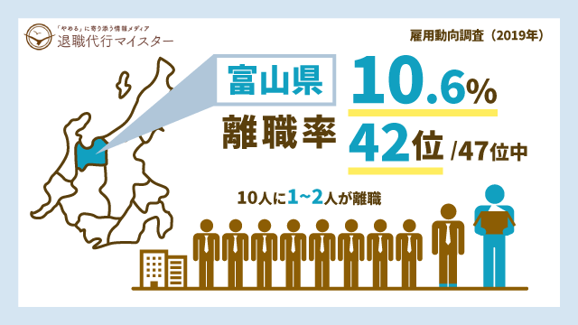 富山県 離職率 10.6% 42位/47位中 10人に1~2人が離職