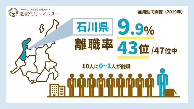 石川県 離職率 9.9% 43位/47位中 10人に0~1人が離職