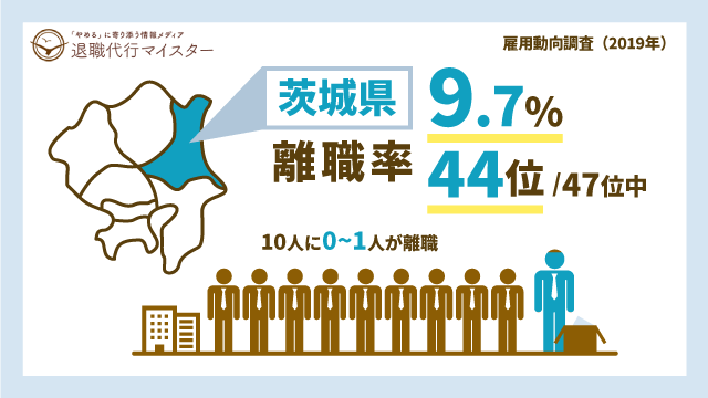 茨城県 離職率 9.7% 44位/47位中 10人に0~1人が離職