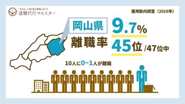 岡山県 離職率 9.7% 45位/47位中 10人に0~1人が離職