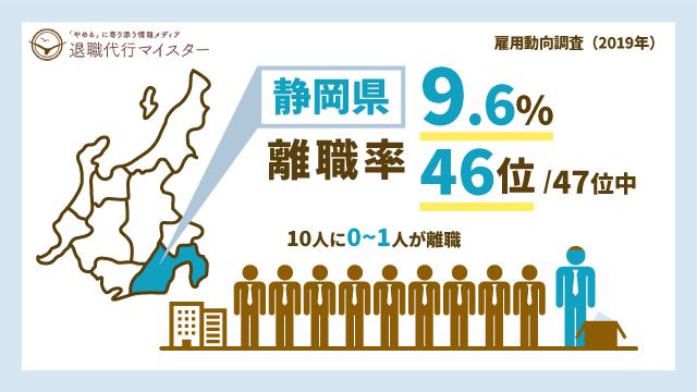 静岡県 離職率 9.6% 46位/47位中 10人に0~1人が離職