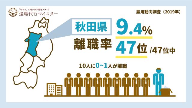 秋田県 離職率 9.4% 47位/47位中 10人に0~1人が離職