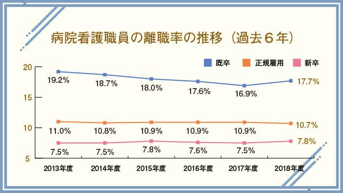 病院看護職員の離職率の推移(過去6年) 引用元:日本看護協会『「2019年 病院看護実態調査」結果』