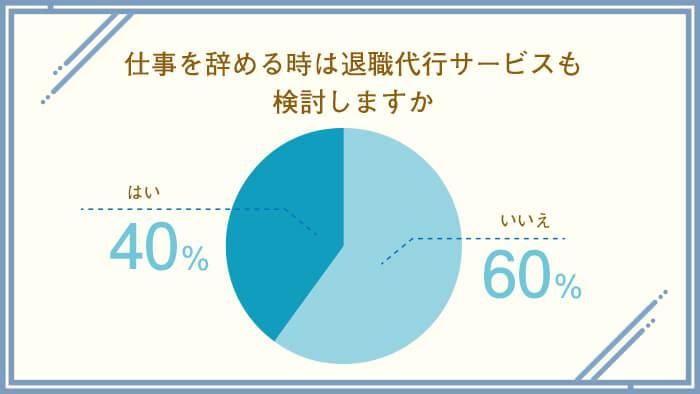 仕事を辞めるときは退職代行サービスも検討しますか? はい40% いいえ60%